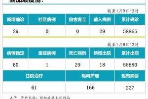 1月9日,新加坡疫情:新增29起,全是境外输入病例
