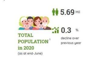 新加坡总人口十年来首次出现负增长,别迷糊!之前只是生育率负增长