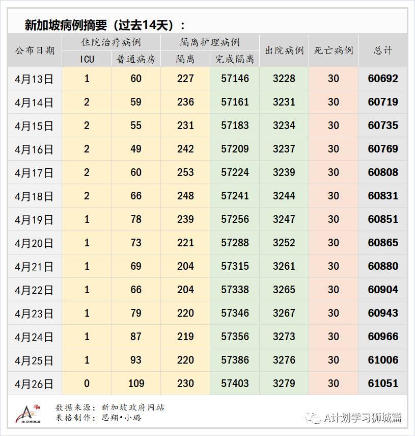 4月27日,新加坡疫情:新增12起,其中社区1起,输入11起;本地将放宽中国建筑工人限制半年