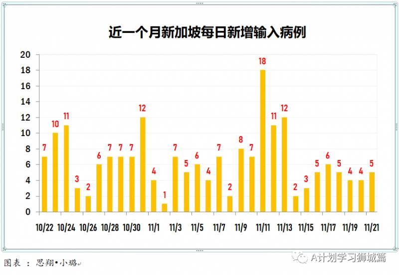 11月22日,新加坡疫情:新增12起,全是境外输入病例,本地连续第12天无本土感染