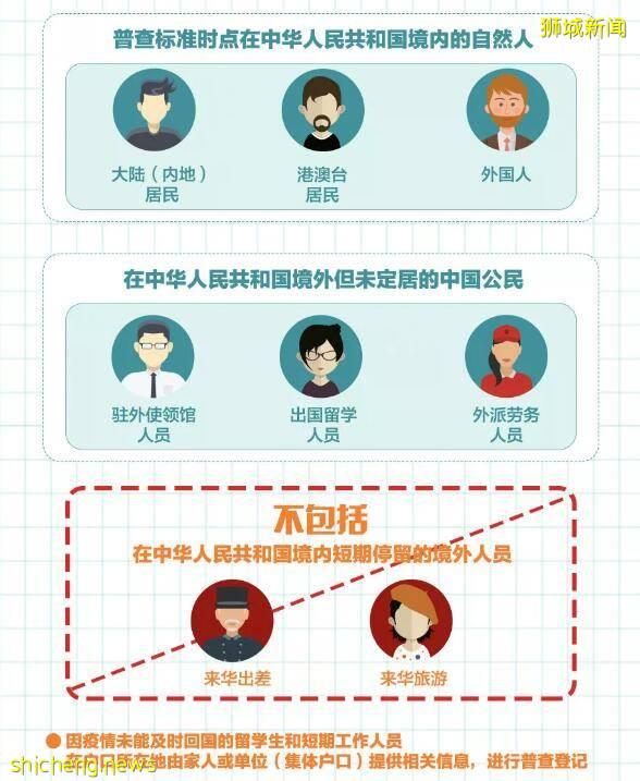 """中国人口普查数据出炉,在新加坡的你""""被登记""""了吗"""