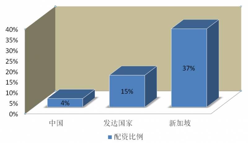 新加坡或成为国人海外资产配置的首选地