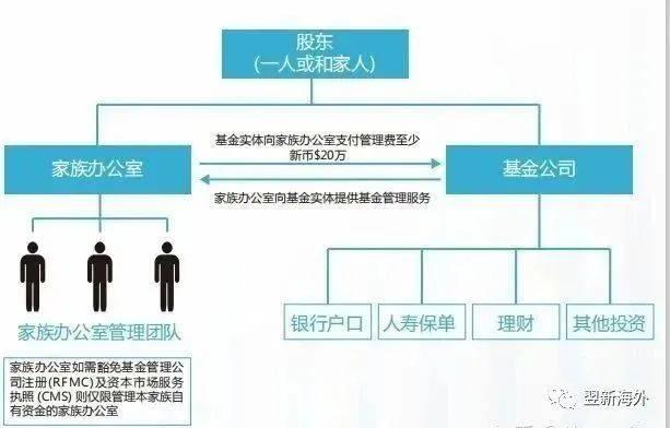 为什么需要在新加坡成立一个家族办公室