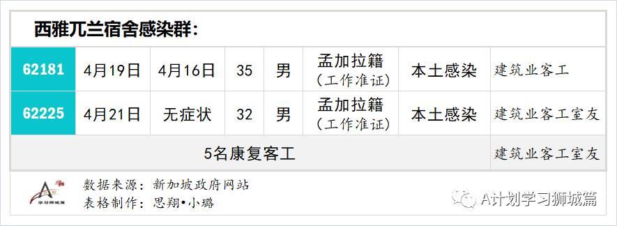 4月28日,新加坡疫情:新增23起,其中社区3起,输入20起;西雅兀兰共24名康复客工冠病检测呈阳性