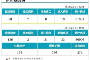 5月8日,新加坡疫情:新增20起,其中社区7起,输入13起; 新加坡减少工作证件入境人数