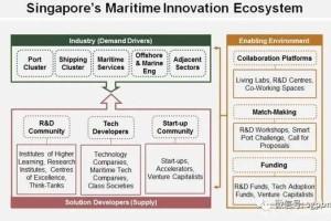 新加坡正在吸引海事新型人才,申请留学新加坡完成星辰大海的梦想