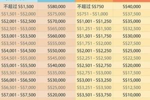 新加坡额外安居津贴助更多国人买得起优质房子