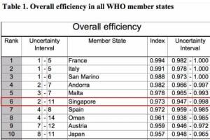 亚洲第一、全球第六的新加坡医疗水平到底是怎样的