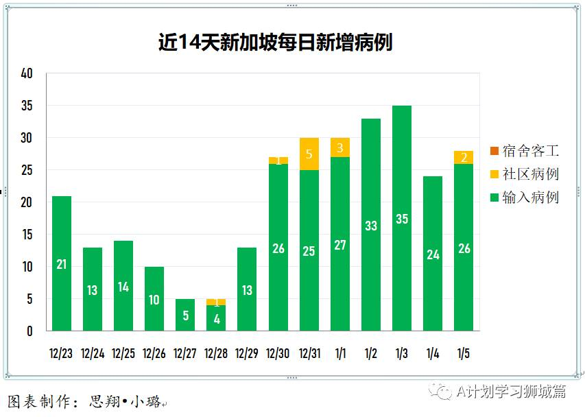 1月6日,新加坡疫情:新增31起,其中社区2起,输入29起