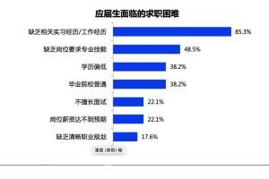应届生就业难在哪?新加坡大学是如何提升学生就业率的