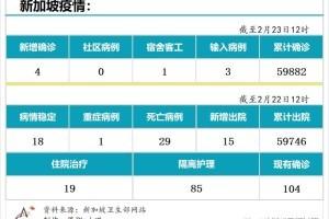 2月23日,新加坡疫情:新增4起,其中,宿舍客工1起,输入3起