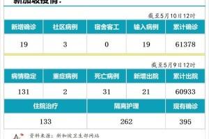 5月10日,新加坡疫情:新增19起,其中社区3起,输入16起;樟宜机场、巴西班让码头、维初及中央医院人员全检测