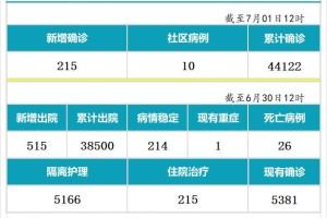今日疫情【新加坡】:新增病例215起,其中社区病例10起,累计4万4122起,新增出院515起
