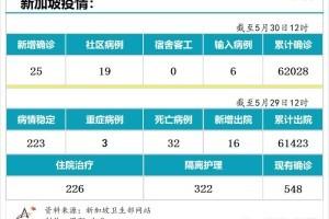 5月30日,新加坡疫情:新增25起,其中社区19起,输入6起;其中6起无关联;13起有关联中11人之前已隔离