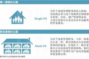 家族办公室 豪门财富传承的秘密。500万新币设立新加坡家办,实现全家三代移民