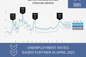 我国失业情况改善 4月份公民和居民失业率均下滑