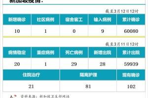 3月12日,新加坡疫情:新增10起,其中社区1起,输入9起