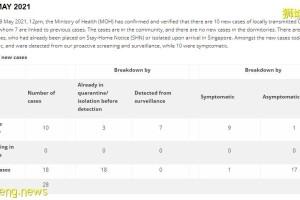 新加坡社区病例连续5天上升,当局紧急检测15000人