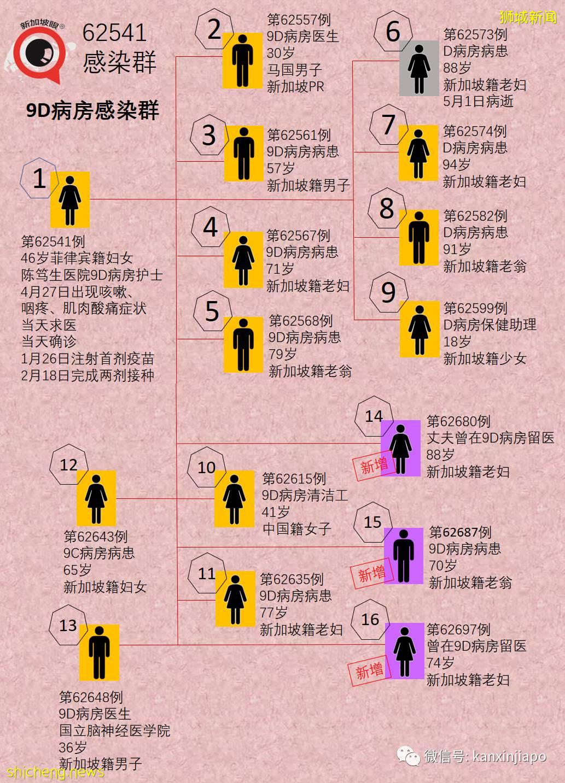 医院感染群88岁老妇病逝;大学、中学、跨国公司、Spa、客工宿舍出现病例