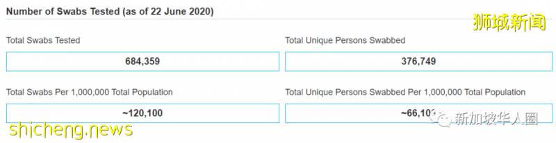 新增113例!病逝中国籍客工家属获得新加坡民众捐款!客工相互扶持减轻担忧