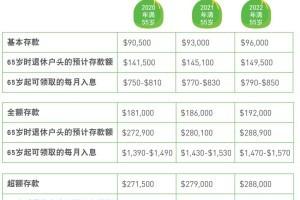 在新加坡,积累退休储蓄的几种常用金融工具