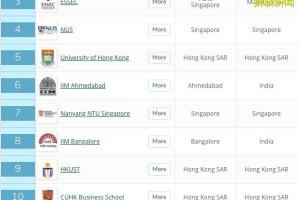 QS再出EMBA和MBA榜单,新加坡高校排在了这里