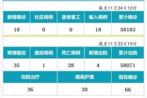 11月24日,新加坡疫情:新增18起,全是境外输入病例,本地连续第14天无本土感染