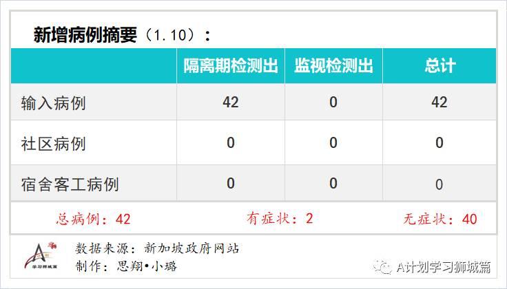 1月11日,新加坡疫情:新增22起,全是境外输入病例