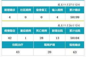 11月27日,新加坡疫情:新增4起,全是境外输入病例