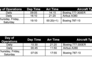 喜大普奔!新航将恢复新加坡一雪梨空客 A380 航班