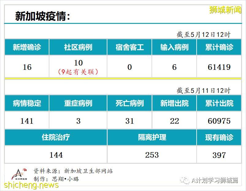 5月12日,新加坡疫情:新增16起,其中社区10起,输入6起;樟宜机场感染群又增7起确诊病例