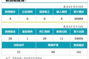 3月13日,新加坡疫情:新增8起,全是输入病例;本地五大客工宿舍正式展开疫苗接种