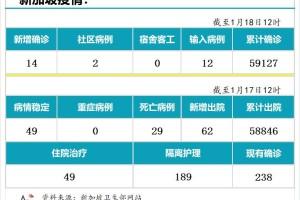 1月19日,新加坡疫情:新增30起,其中社区4起,输入26起