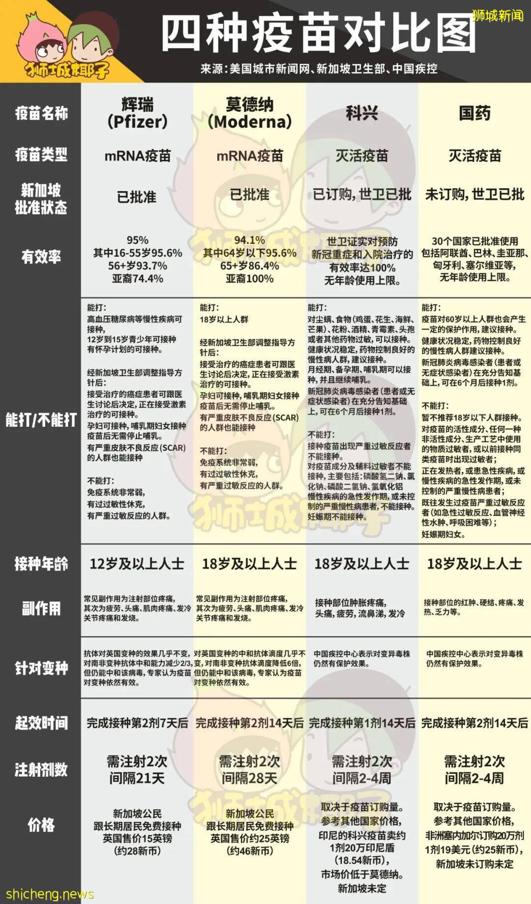 世卫正式批准!新加坡官宣可接种中国疫苗,科兴已到货,够给10万人接种