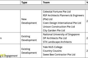 Yale NUS和Utown斩获新加坡国家公园局金牌级认证