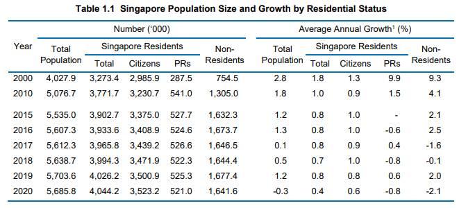 新加坡部长透露每年批多少公民、PR!这些人更容易获批