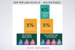 新加坡公积金的4大优势!退休金每月多少钱