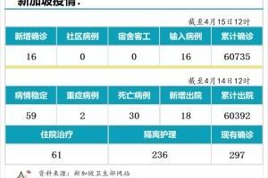 4月15日,新加坡疫情:新增16起,全是输入病例;接种后仍确诊客工的密接和同宿舍人检测都呈阴