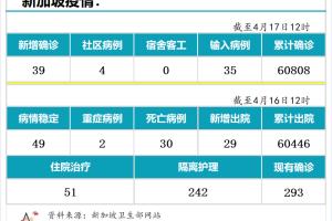4月17日,新加坡疫情:新增39起,其中社区4起,输入35起;智利研究结论,中国科兴预防有症状感染有效性为67%