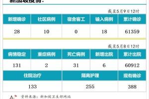 5月9日,新加坡疫情:新增28起,其中社区10起,输入18起;维初停课一周,所有师生、供应商及访客都须检测