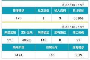 8月9日,新加坡疫情:新增175起,其中社区1起,输入3起;;新增出院271起