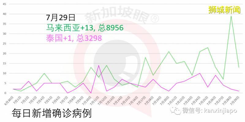 新加坡今增278,累计51809 !警惕:第三波输入病例来袭