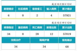10月20日,新加坡疫情:新增6起,无新增社区病例,宿舍客工2起,输入4起