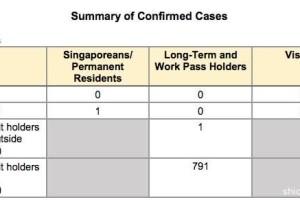 6天内,新加坡近5000患者出院了!新增5个感染群