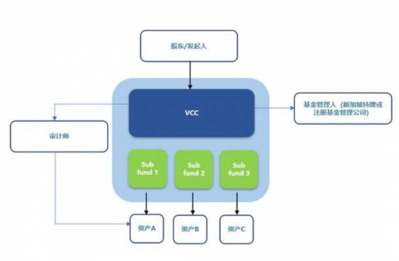 新加坡基金公司之VCC架构