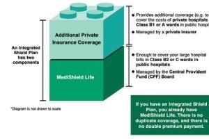 关于在新加坡的医疗保险,你需要知道的事