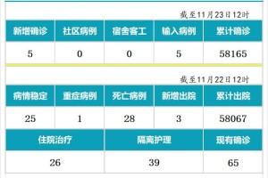 11月23日,新加坡疫情:新增5起,全是境外输入病例,本地连续第13天无本土感染