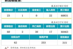 4月18日,新加坡疫情:新增23起,其中社区1起,输入22起;接种后年轻人现发烧副作用居多
