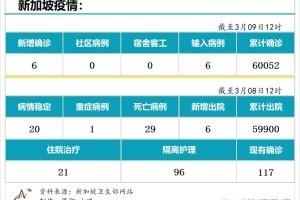3月9日,新加坡疫情:新增6起,全是输入病例
