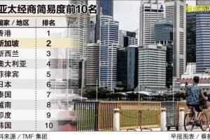 新加坡经商简易度亚太区高居第二